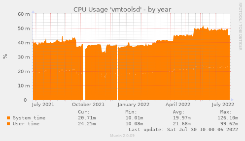 CPU Usage 'vmtoolsd'