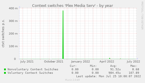 Context switches 'Plex Media Serv'