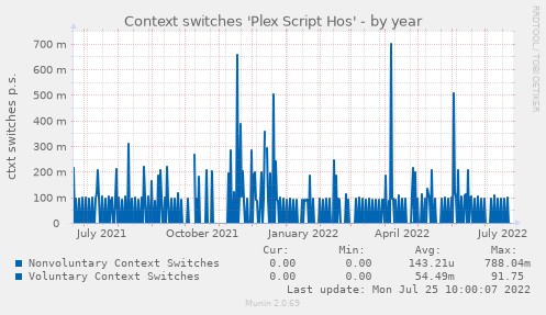 Context switches 'Plex Script Hos'