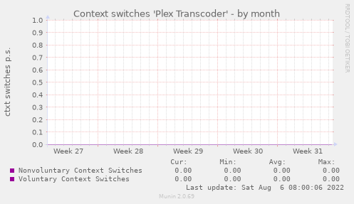 Context switches 'Plex Transcoder'