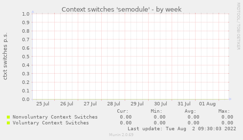 Context switches 'semodule'