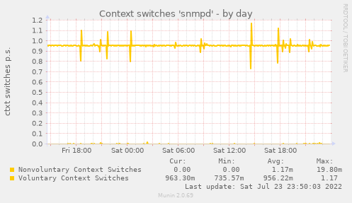 Context switches 'snmpd'
