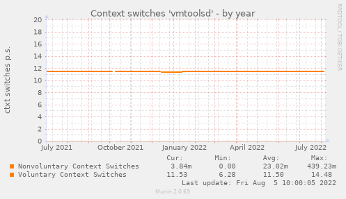 Context switches 'vmtoolsd'