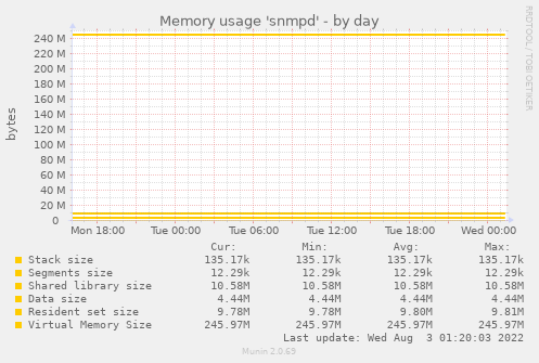 Memory usage 'snmpd'
