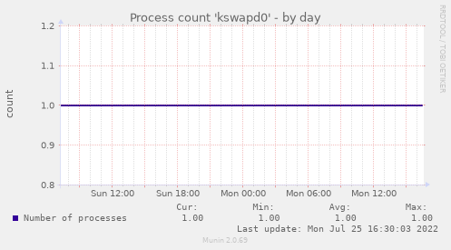 Process count 'kswapd0'