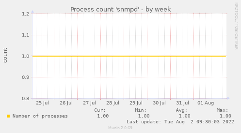 Process count 'snmpd'