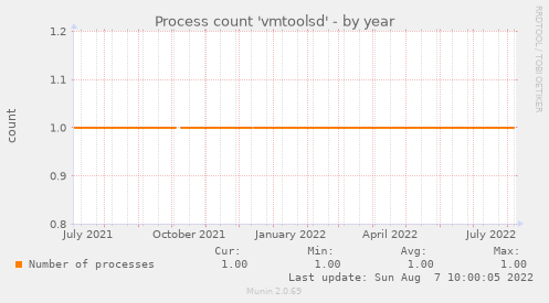 Process count 'vmtoolsd'
