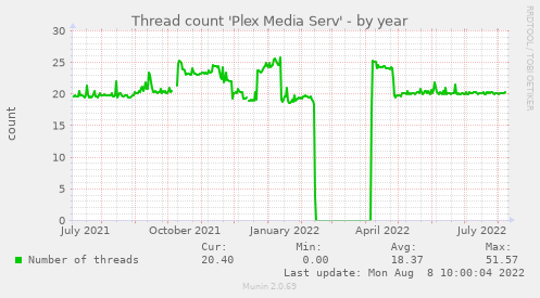 Thread count 'Plex Media Serv'