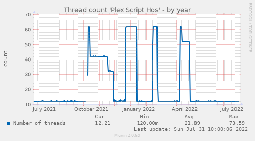 Thread count 'Plex Script Hos'