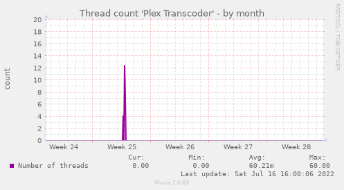 Thread count 'Plex Transcoder'