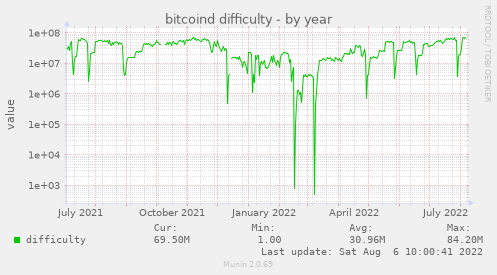 bitcoind difficulty