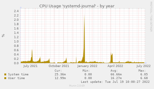 CPU Usage 'systemd-journal'