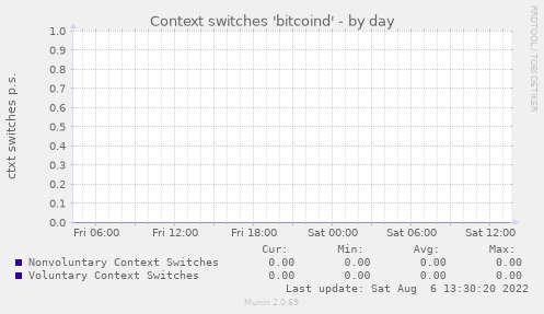 Context switches 'bitcoind'