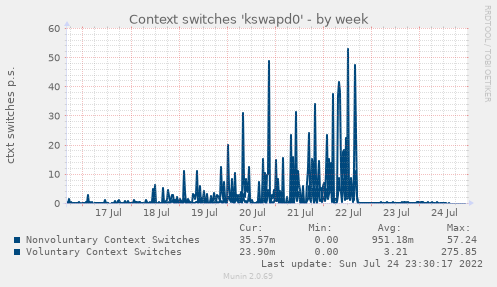 Context switches 'kswapd0'