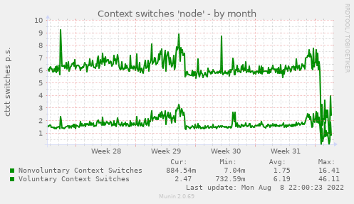 Context switches 'node'