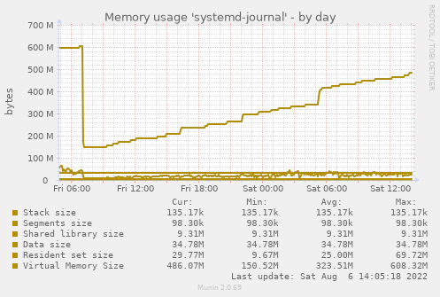 Memory usage 'systemd-journal'
