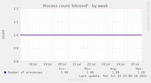Process count 'bitcoind'