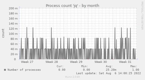 Process count 'jq'