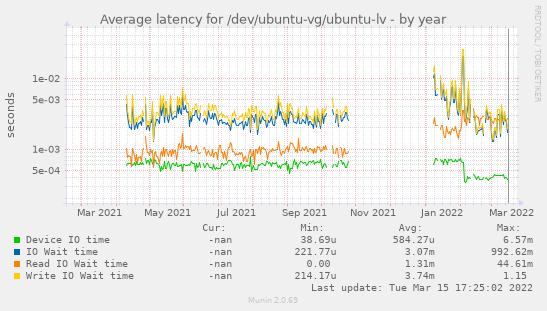 Average latency for /dev/ubuntu-vg/ubuntu-lv