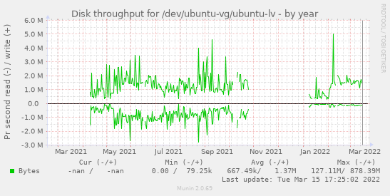 Disk throughput for /dev/ubuntu-vg/ubuntu-lv