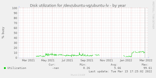 Disk utilization for /dev/ubuntu-vg/ubuntu-lv