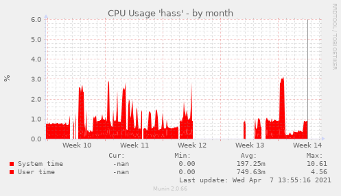 CPU Usage 'hass'