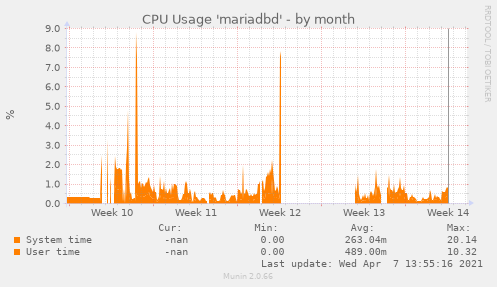 CPU Usage 'mariadbd'