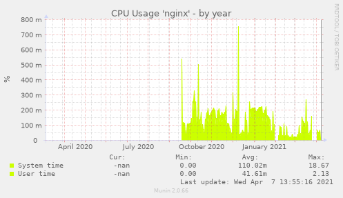 CPU Usage 'nginx'