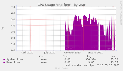 CPU Usage 'php-fpm'