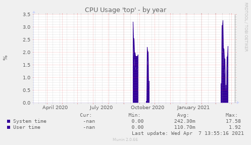 CPU Usage 'top'