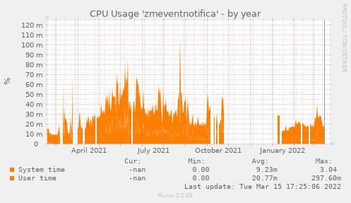 CPU Usage 'zmeventnotifica'