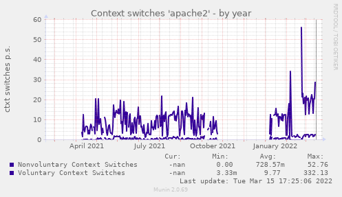 Context switches 'apache2'