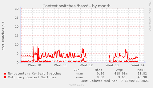 Context switches 'hass'