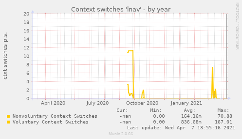 Context switches 'lnav'