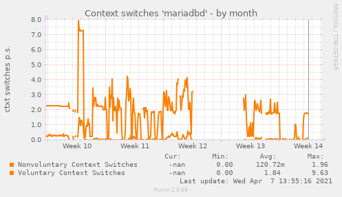 Context switches 'mariadbd'