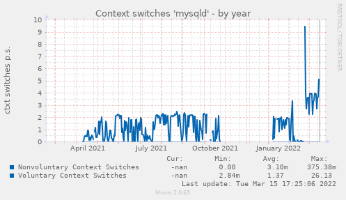 Context switches 'mysqld'