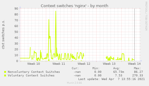 Context switches 'nginx'