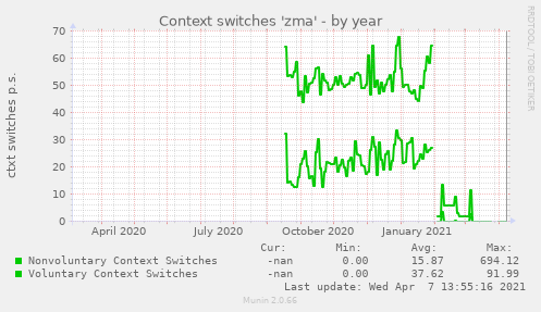 Context switches 'zma'