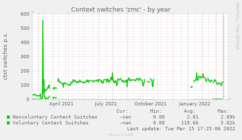 Context switches 'zmc'