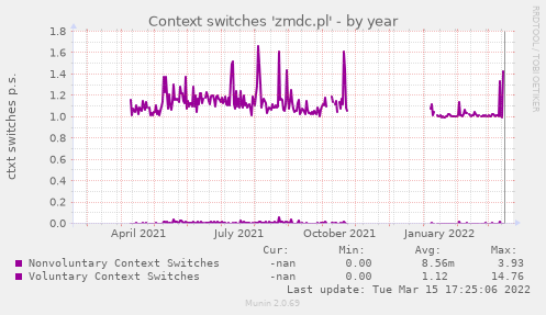 Context switches 'zmdc.pl'