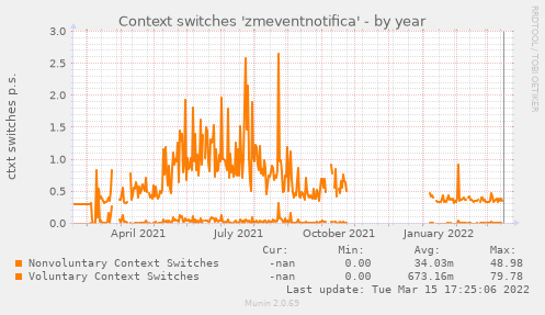 Context switches 'zmeventnotifica'