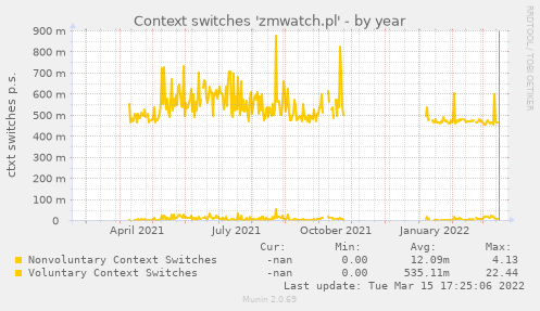 Context switches 'zmwatch.pl'