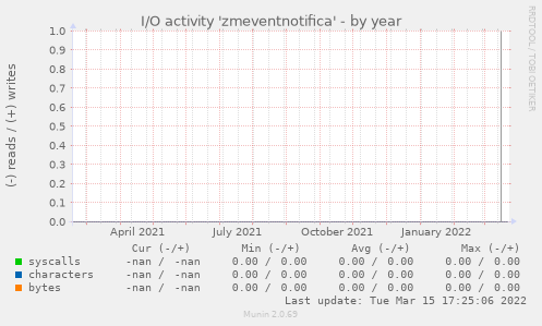I/O activity 'zmeventnotifica'