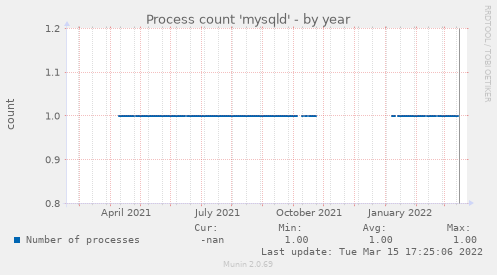 Process count 'mysqld'