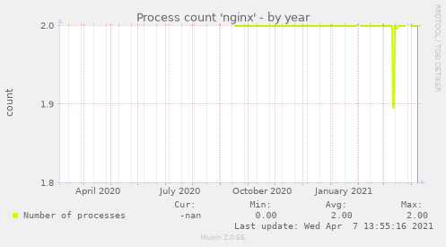 Process count 'nginx'