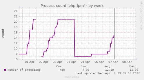 Process count 'php-fpm'