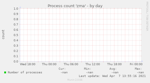 Process count 'zma'