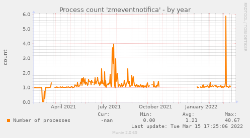 Process count 'zmeventnotifica'