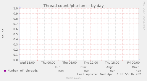 Thread count 'php-fpm'