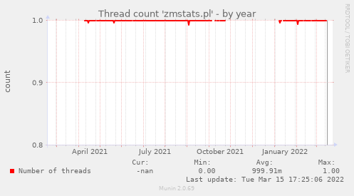 Thread count 'zmstats.pl'